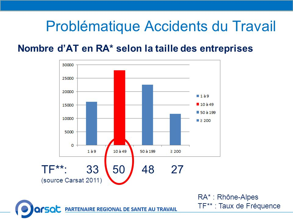 Problématique Accidents du Travail