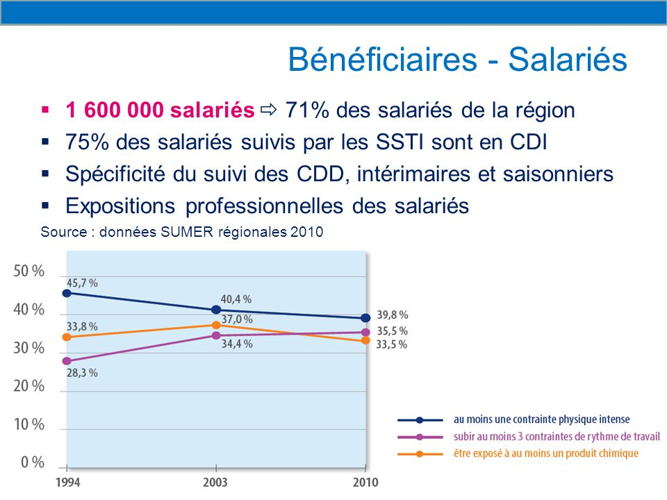 Bénéficiaires - Salariés