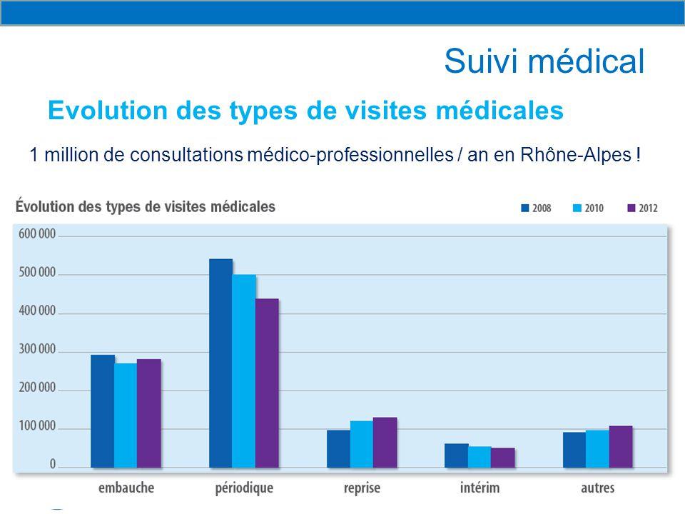 Suivi médical Evolution des types de visites médicales
