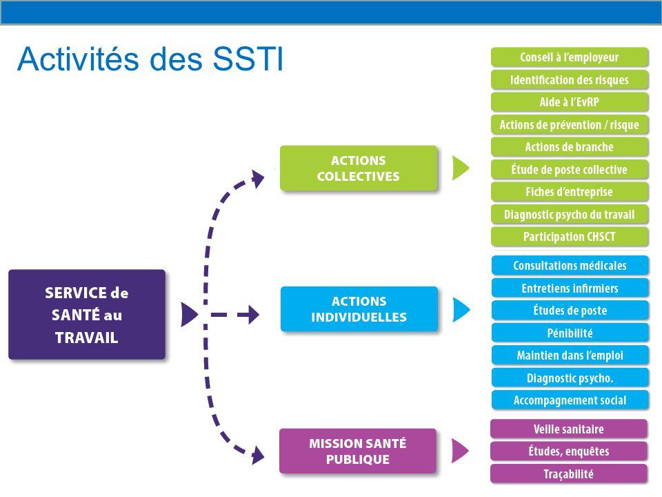 Activités des SSTI Karine PASSAGNE-CORTESI