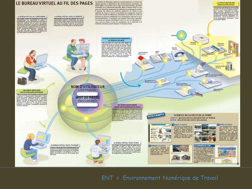 ENT = Environnement Numérique de Travail