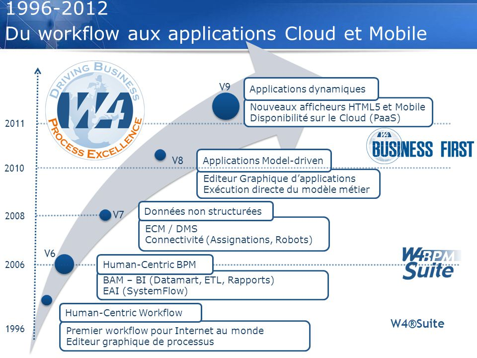 1996-2012 Du workflow aux applications Cloud et Mobile