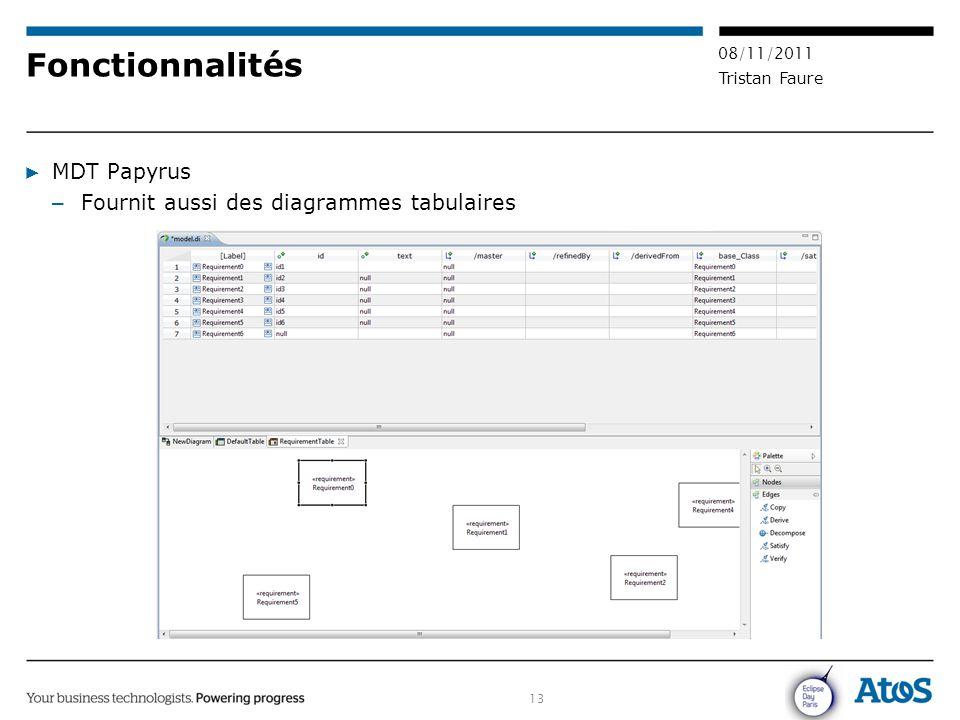 Fonctionnalités MDT Papyrus Fournit aussi des diagrammes tabulaires