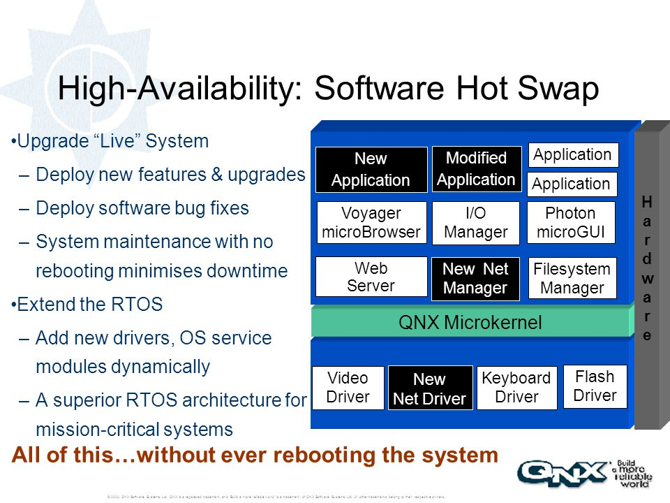 High-Availability: Software Hot Swap