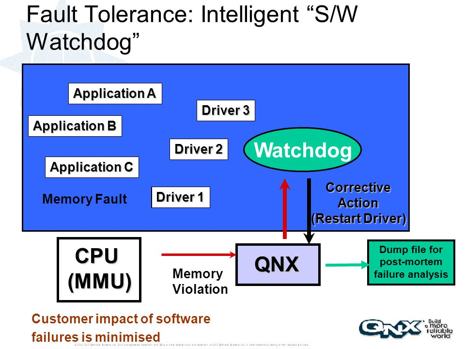 Fault Tolerance: Intelligent S/W Watchdog