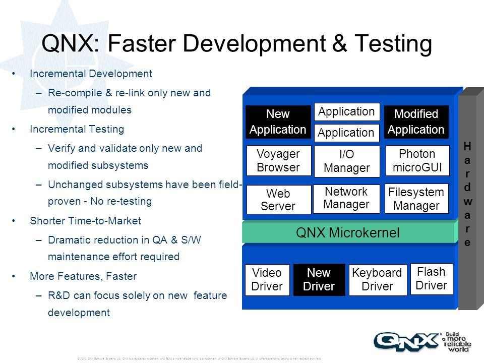 QNX: Faster Development & Testing