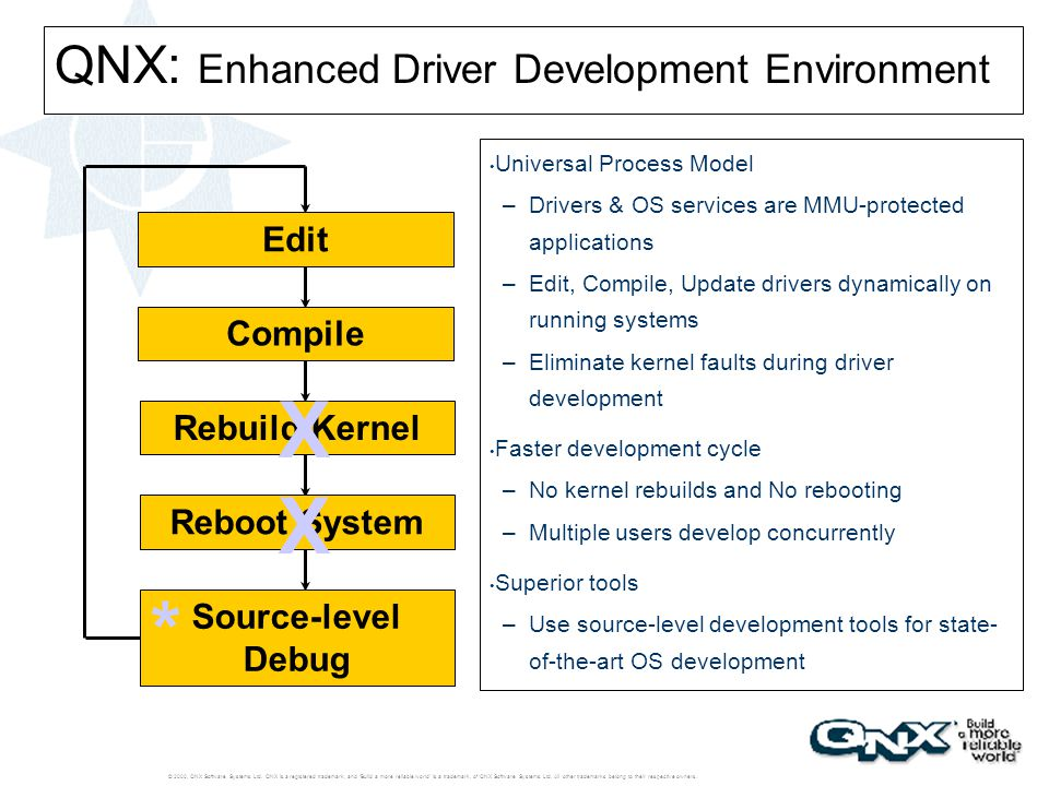 QNX: Enhanced Driver Development Environment