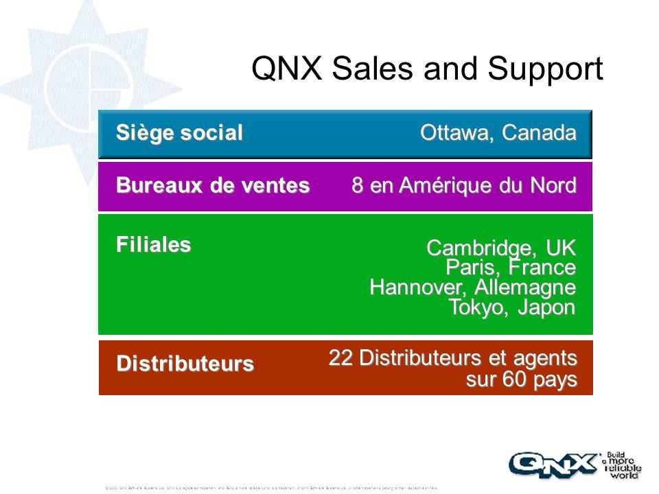 QNX Sales and Support Ottawa, Canada Siège social Bureaux de ventes