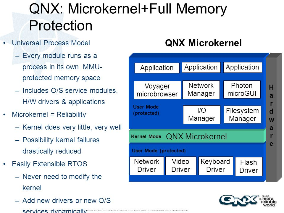 QNX: Microkernel+Full Memory Protection