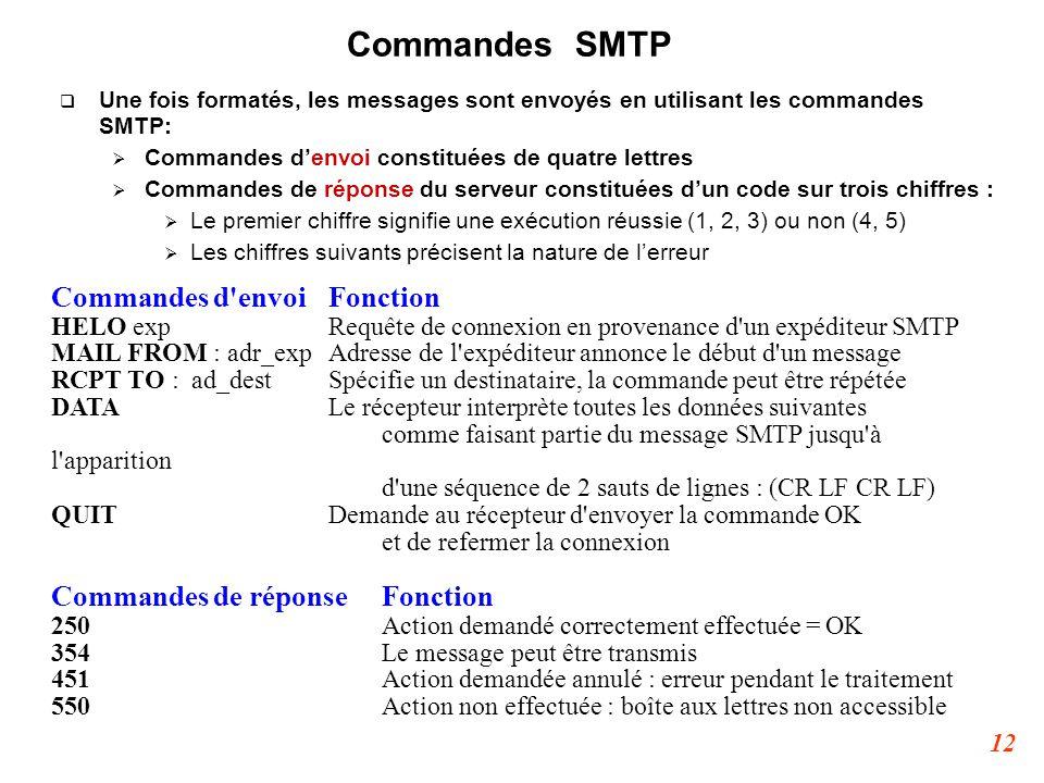 Commandes SMTP Commandes d envoi Fonction