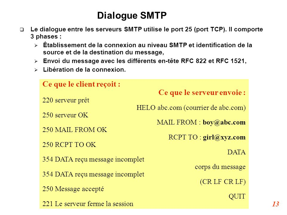 Dialogue SMTP Ce que le client reçoit : Ce que le serveur envoie :