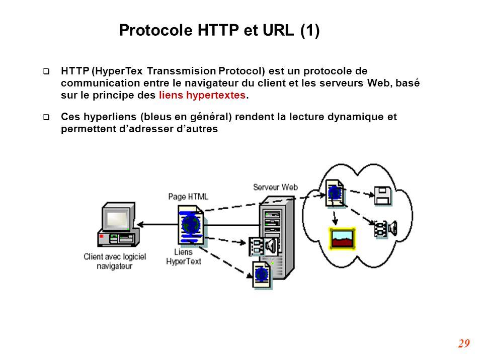Protocole HTTP et URL (1)