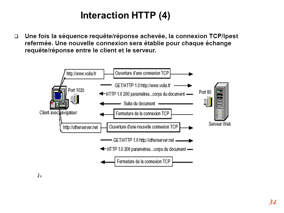 Interaction HTTP (4)‏
