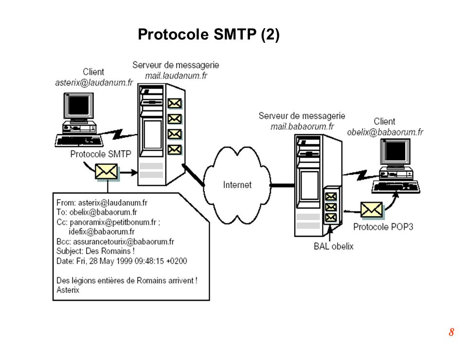 Protocole SMTP (2)
