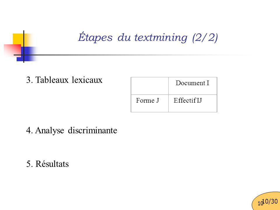 Étapes du textmining (2/2)