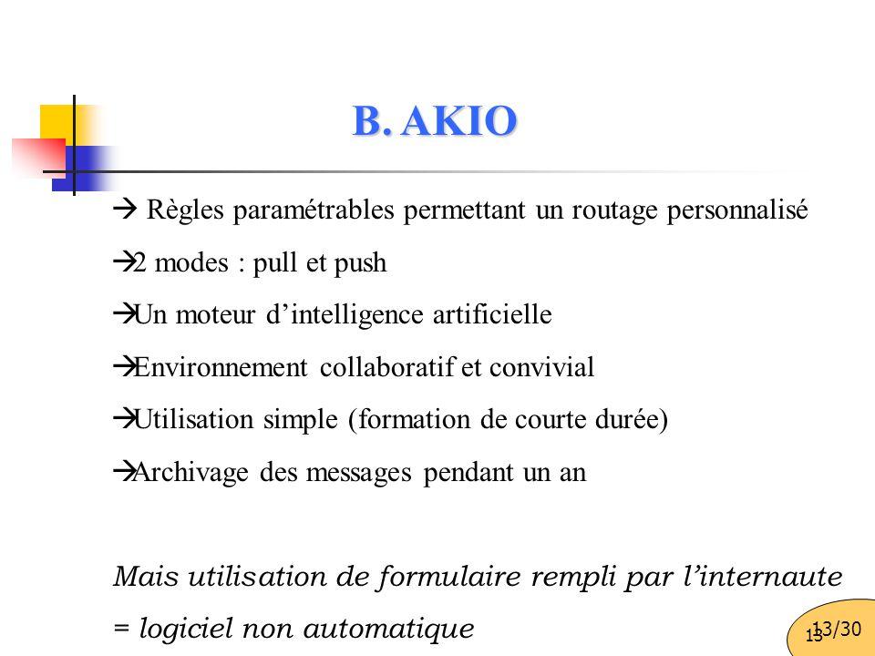 B. AKIO  Règles paramétrables permettant un routage personnalisé