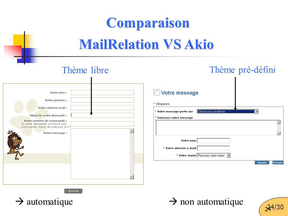 Comparaison MailRelation VS Akio Thème pré-défini Thème libre