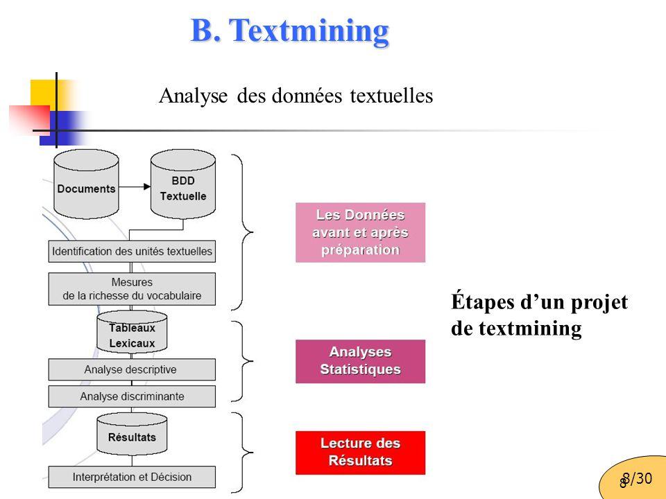 B. Textmining Analyse des données textuelles