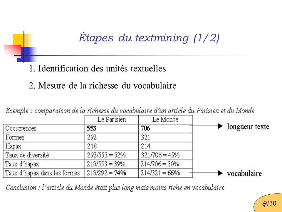Étapes du textmining (1/2)