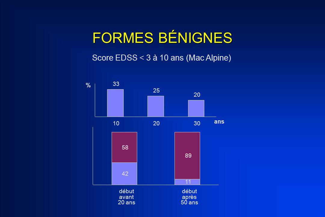 FORMES BÉNIGNES Score EDSS < 3 à 10 ans (Mac Alpine) % 33 25 20 10