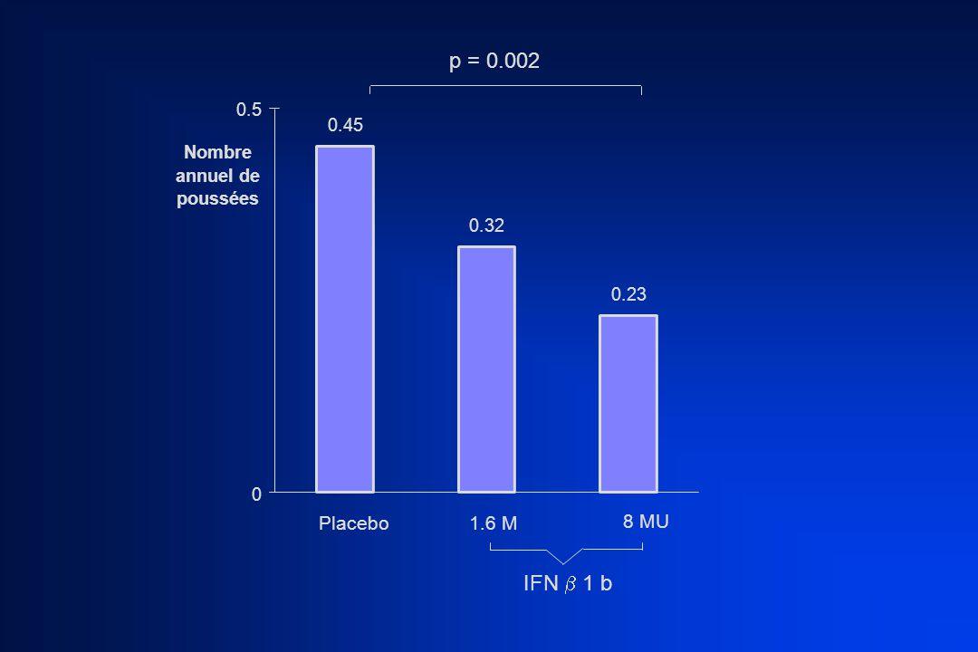 p = 0.002 IFN  1 b Placebo 1.6 M 8 MU 0.5 0.45 Nombre annuel de