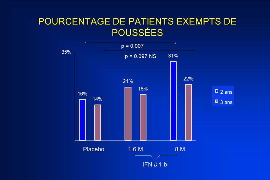 POURCENTAGE DE PATIENTS EXEMPTS DE POUSSÉES