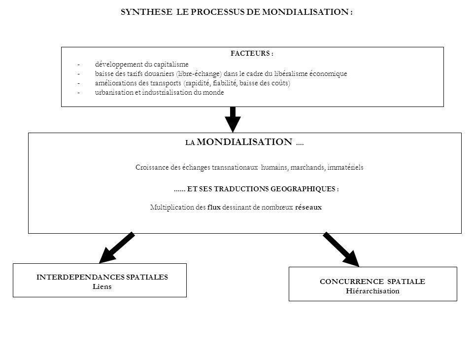 SYNTHESE LE PROCESSUS DE MONDIALISATION :