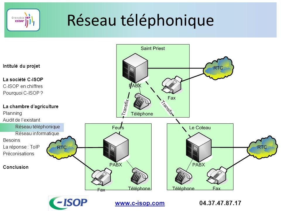 Réseau téléphonique www.c-isop.com 04.37.47.87.17 Intitulé du projet