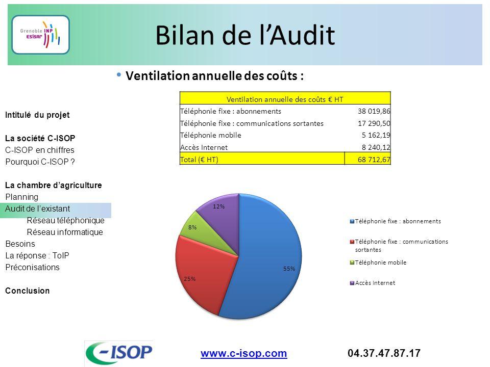 Ventilation annuelle des coûts € HT