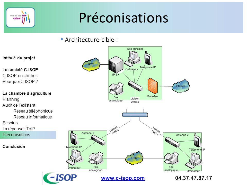 Préconisations Architecture cible : www.c-isop.com 04.37.47.87.17