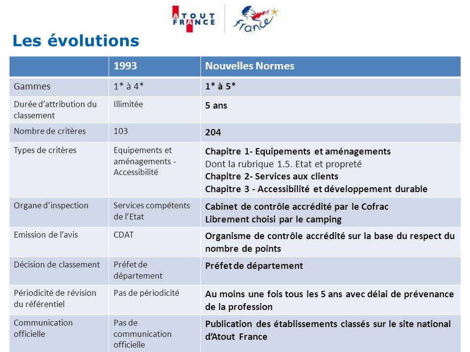 Les évolutions 1993 Nouvelles Normes Gammes 1* à 4* 1* à 5* 5 ans 204