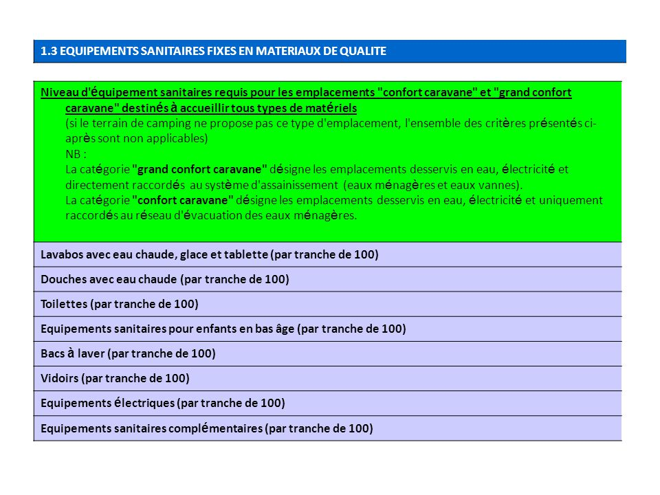 1.3 EQUIPEMENTS SANITAIRES FIXES EN MATERIAUX DE QUALITE
