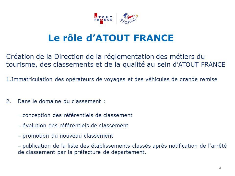 Le rôle d'ATOUT FRANCE Création de la Direction de la réglementation des métiers du tourisme, des classements et de la qualité au sein d'ATOUT FRANCE.
