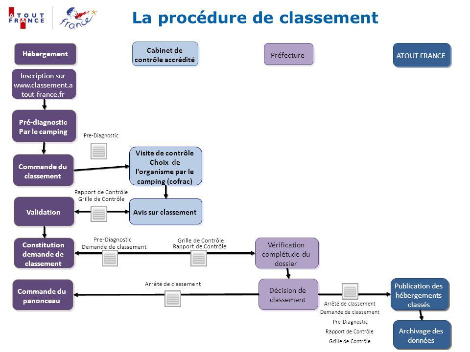 Cabinet de contrôle accrédité Préfecture ATOUT FRANCE