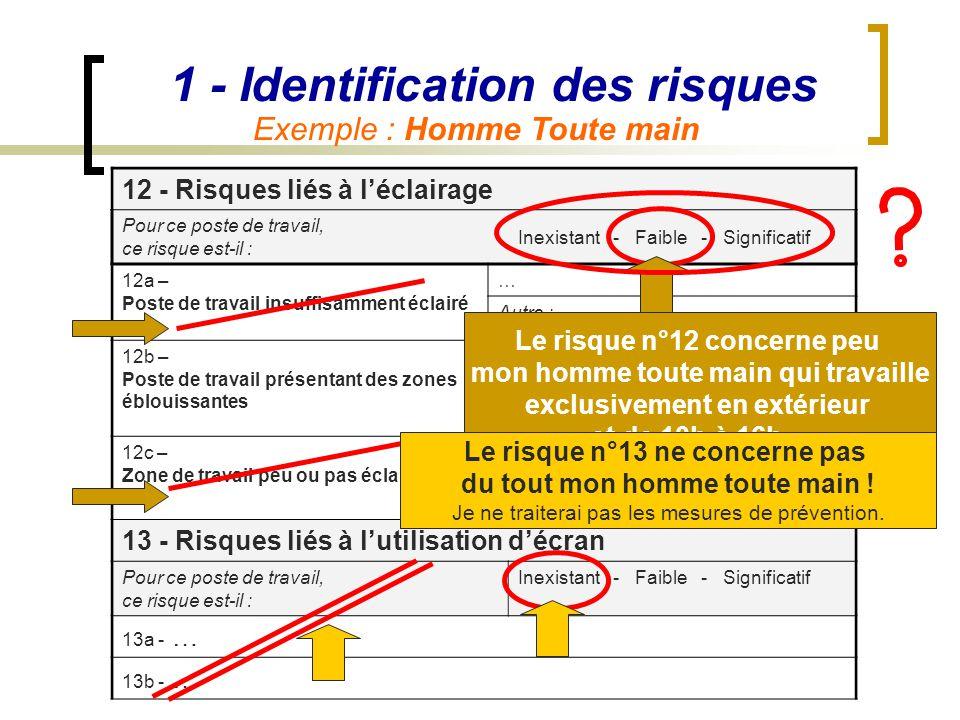 1 - Identification des risques