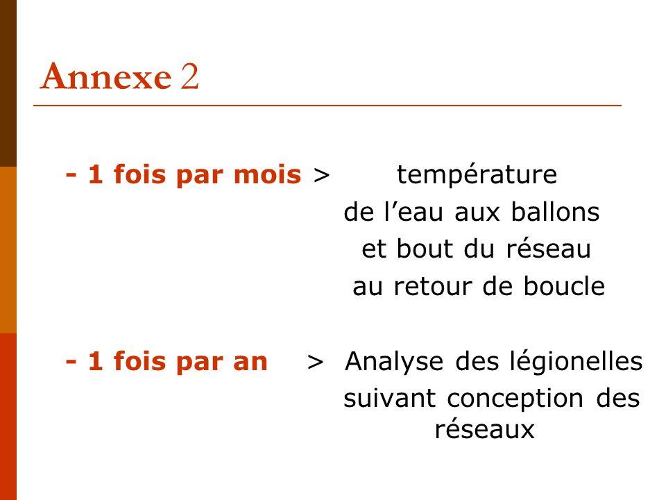 Annexe 2 - 1 fois par mois > température de l'eau aux ballons