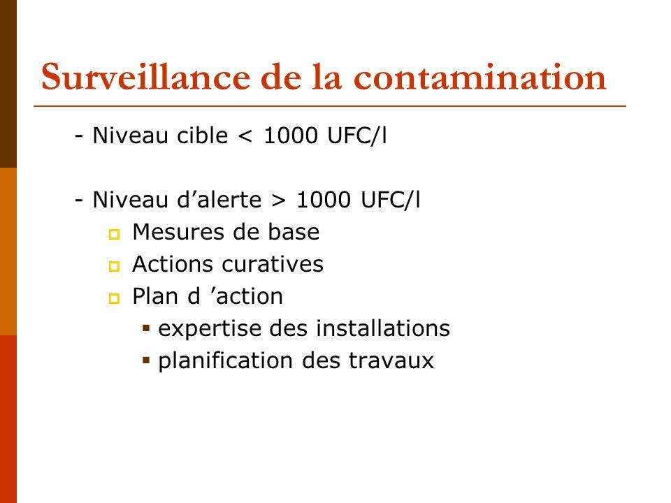 Surveillance de la contamination
