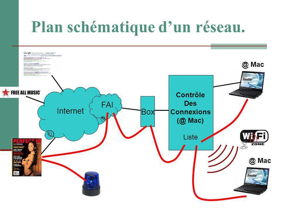 Plan schématique d'un réseau.