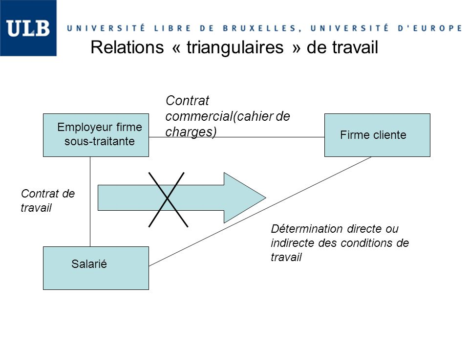 Relations « triangulaires » de travail