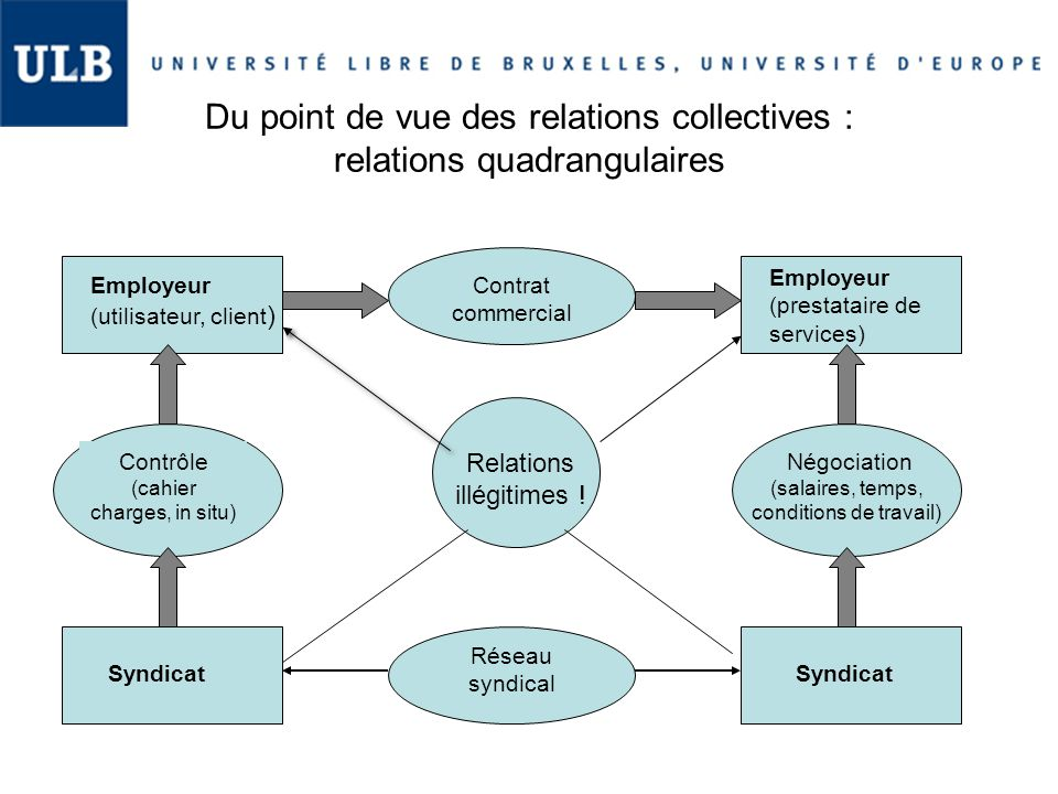 Du point de vue des relations collectives : relations quadrangulaires