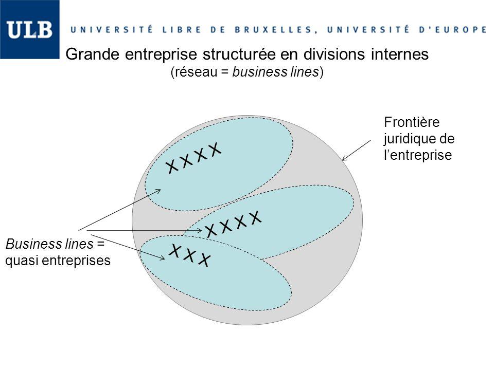 Grande entreprise structurée en divisions internes (réseau = business lines)
