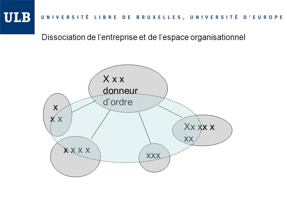 Dissociation de l'entreprise et de l'espace organisationnel