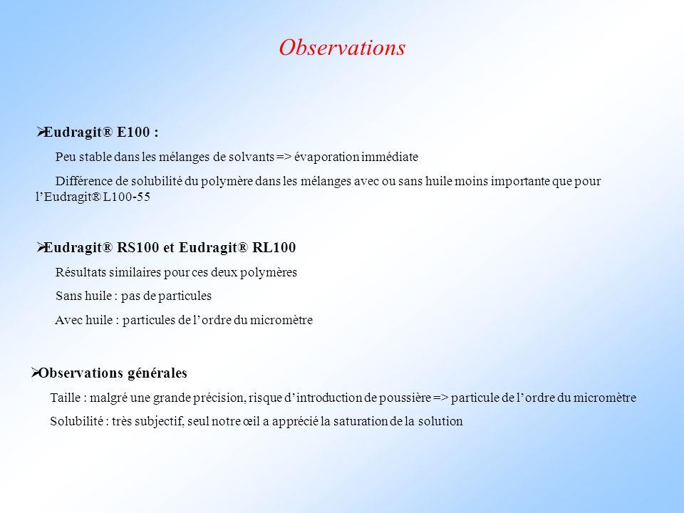 Observations Eudragit® E100 : Eudragit® RS100 et Eudragit® RL100