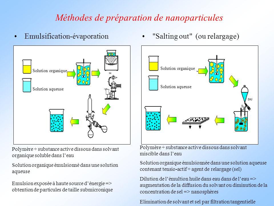 Méthodes de préparation de nanoparticules