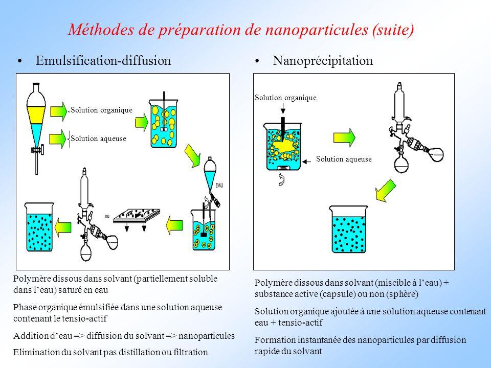Méthodes de préparation de nanoparticules (suite)