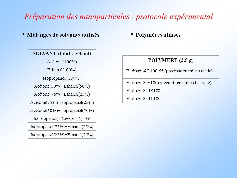 Préparation des nanoparticules : protocole expérimental