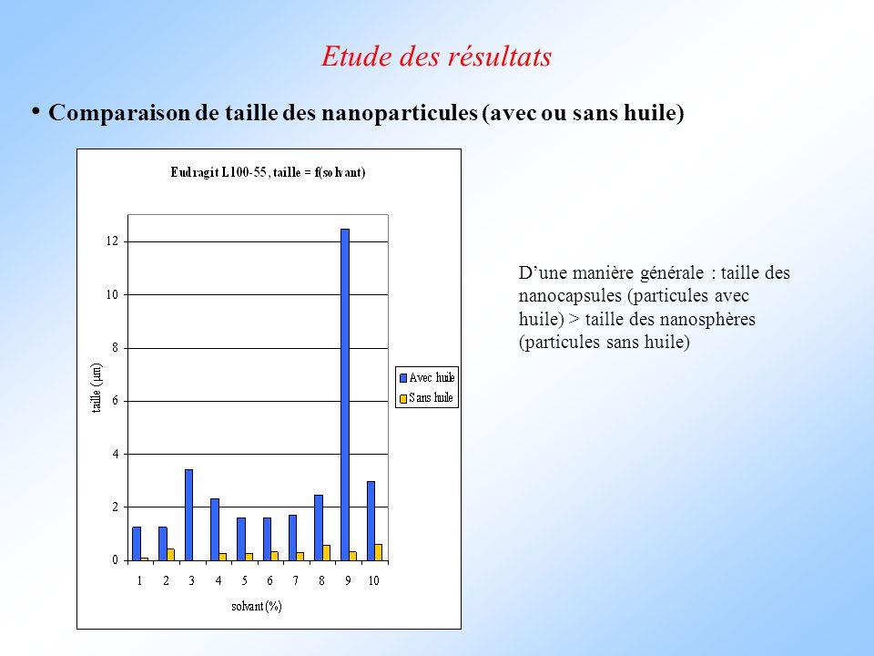 Etude des résultats Comparaison de taille des nanoparticules (avec ou sans huile)