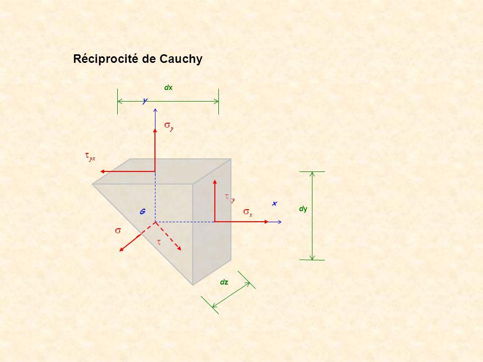 Réciprocité de Cauchy y x G dx dy dz