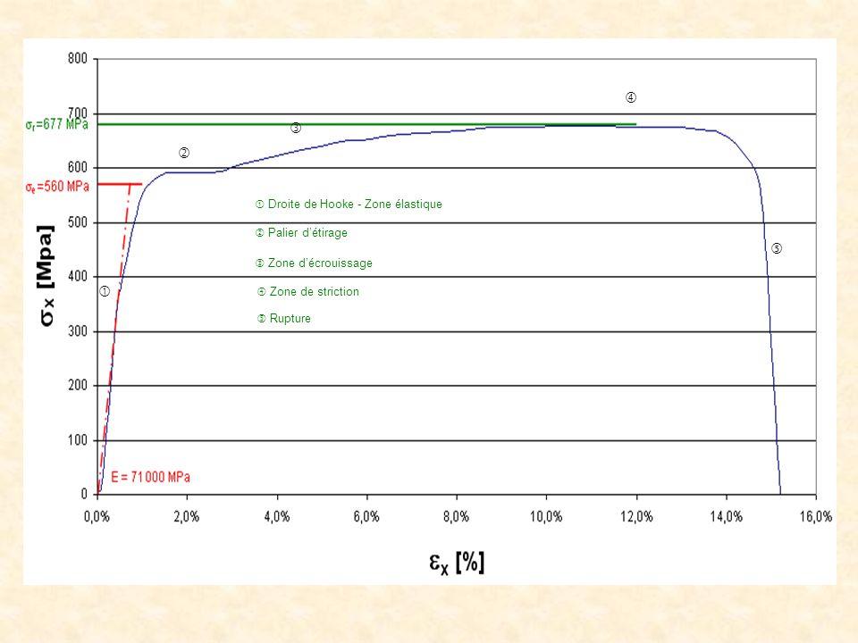       Droite de Hooke - Zone élastique  Palier d'étirage