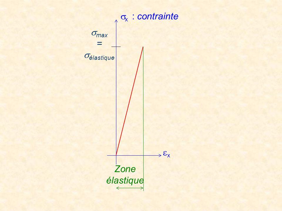 ex Zone élastique smax = sélastique sx : contrainte